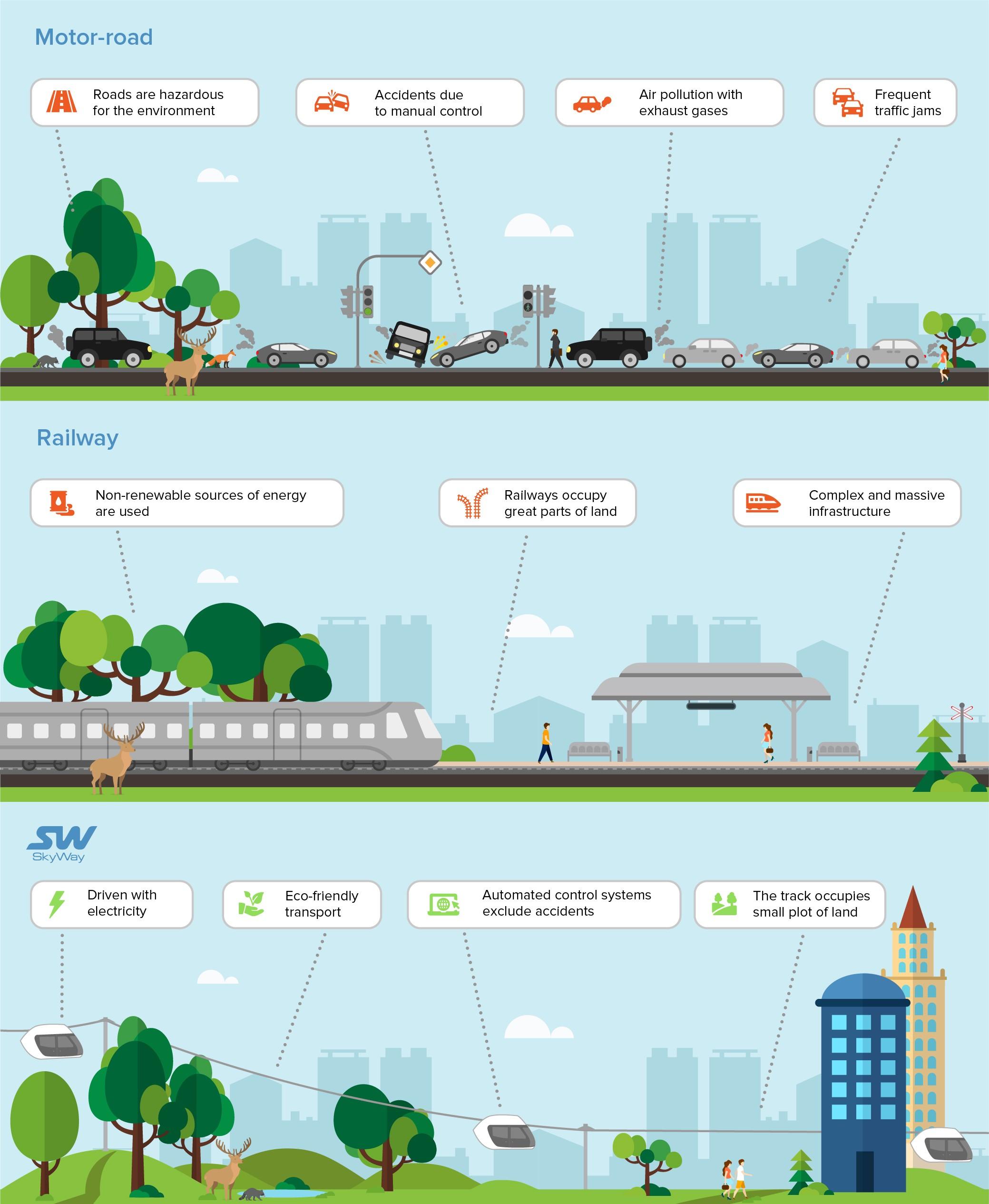 Другие виды транспорта и SkyWay